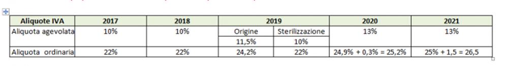 Legge di bilancio 2019 - aliquote IVA