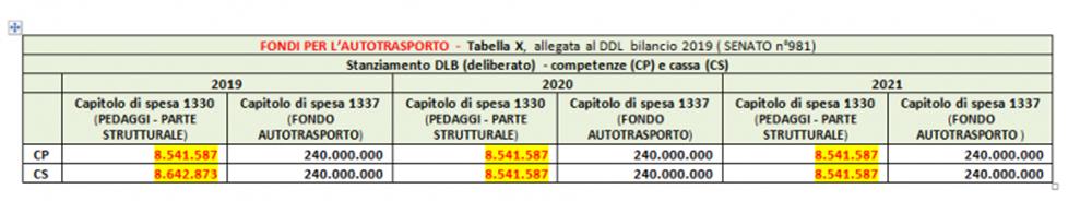 Legge di bilancio 2019 - Tabella X